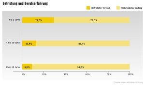 Grafik Hans-Böckler-Stiftung 1 - Befristung und Berufserfahrung