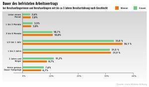Grafik Hans-Böckler-Stiftung 2 - Dauer befristeter Arbeitsvertrag