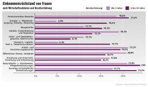 Grafik Hans-Böckler-Stiftung 6 - Einkommensrückstand Frauen