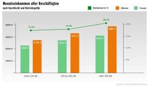 Grafik Hans-Böckler-Stiftung 7 Monatseinkommen nach Geschlecht und Betriebsgröße