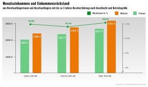 Grafik Hans-Böckler-Stiftung 8 - Monatseinkommen und Einkommensrückstand bis zu 3 Jahren