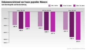 Grafik Hans-Böckler-Stiftung 9 - Einkommensrückstand von Frauen gegenüber Männern