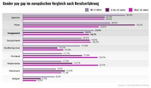 Gender pay gap im europäischen Vergleich nach Berufserfahrung